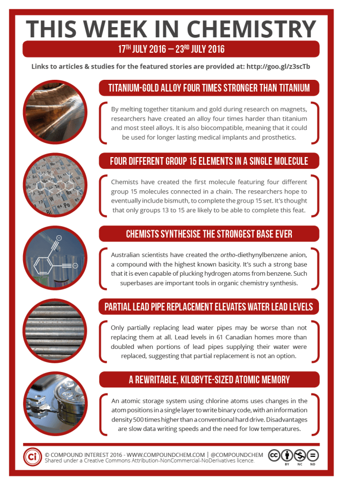 This Week in Chemistry – Partial Lead Water Pipe Replacement