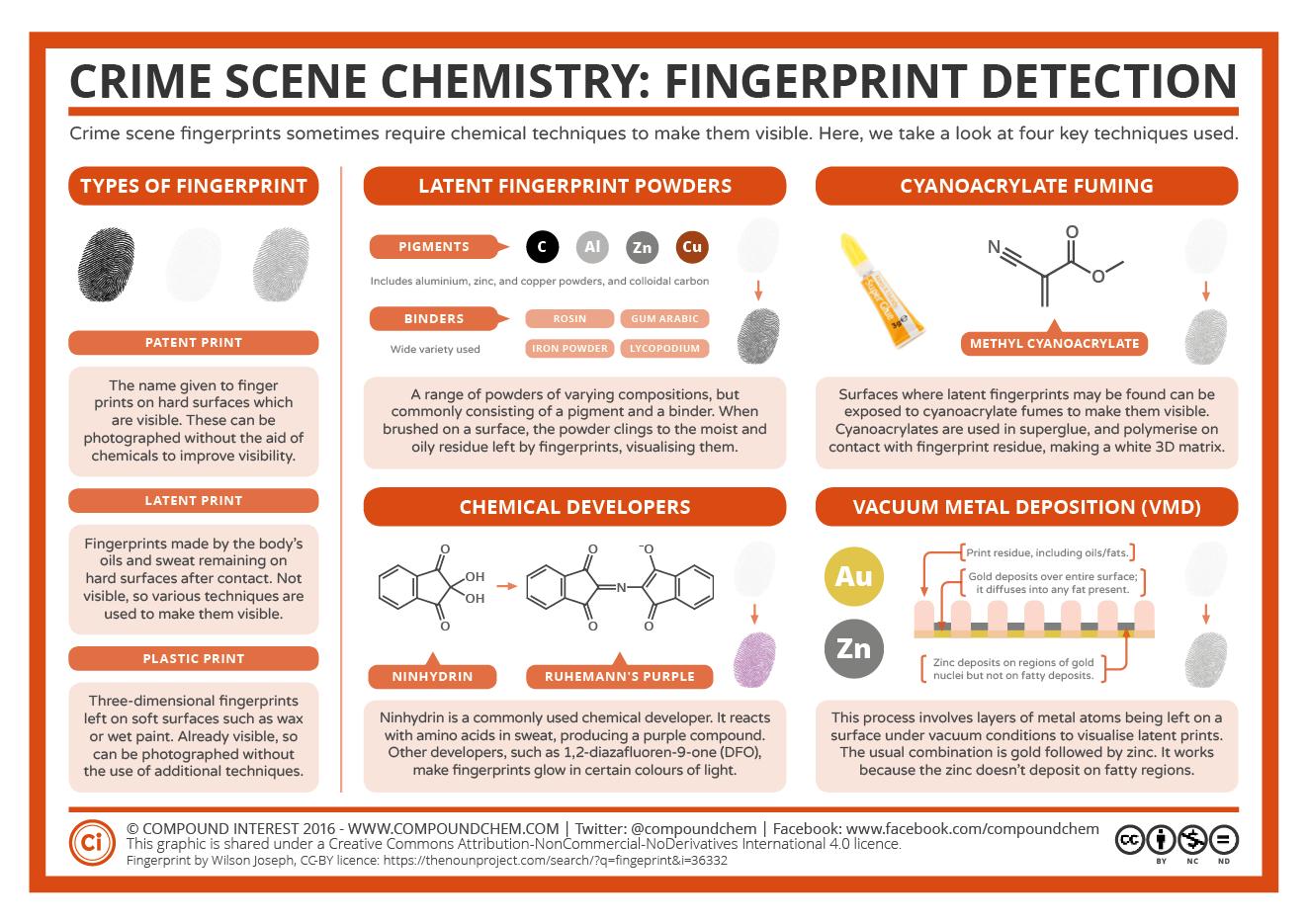 Crime Scene Chemistry Fingerprint Detection
