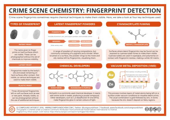Crime Scene Chemistry – Fingerprints