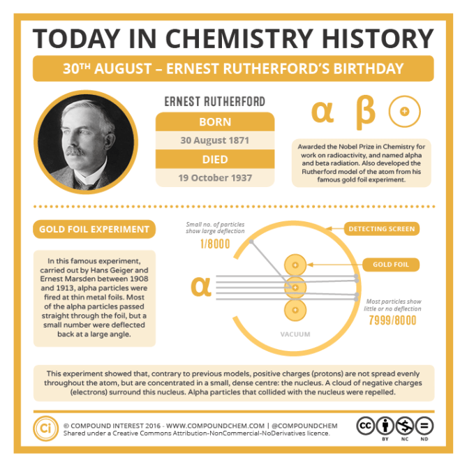 08-30 – Ernest Rutherford's Birthday