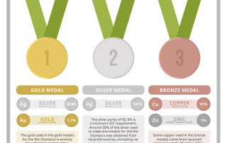 Rio Olympic Medal Compositions