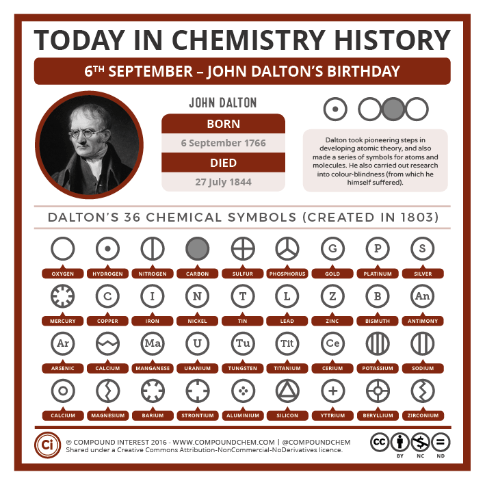 Today In Chemistry History John Daltons Birthday And His Chemical