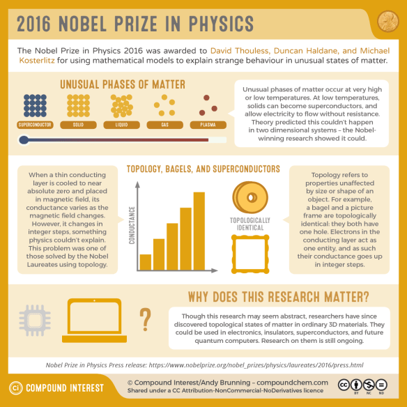 The 2016 Nobel Prize in Physics