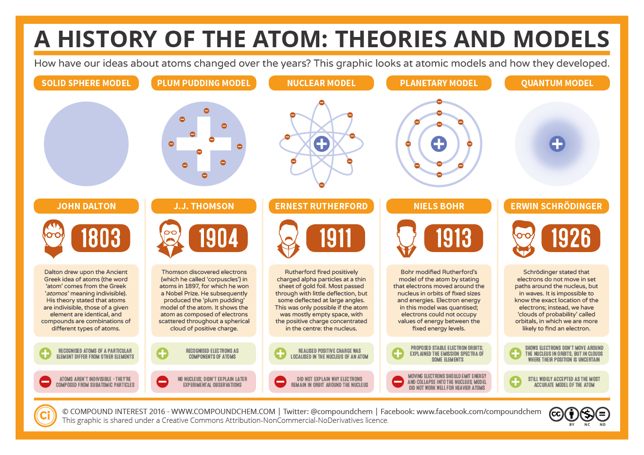The History Of The Atom Theories And Models