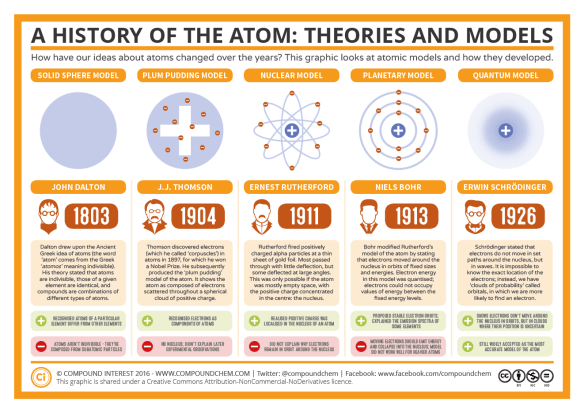 The History of the Atom – Theories and Models   Compound Interest