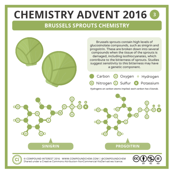 Brussels Sprouts Chemistry