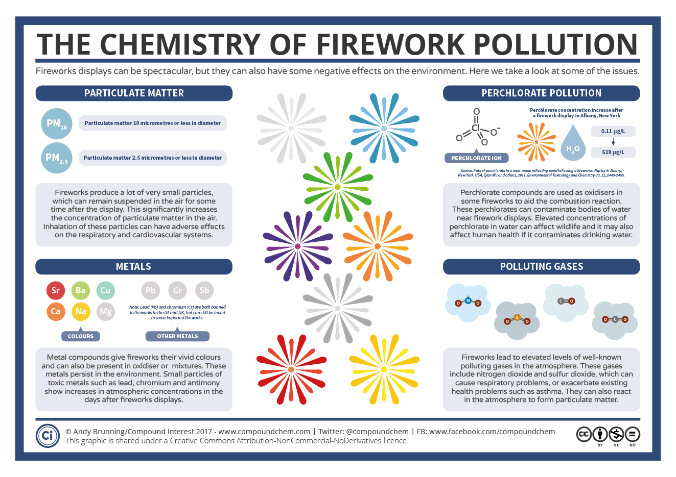 The Dark Side Of Fireworks The Chemistry Of Their