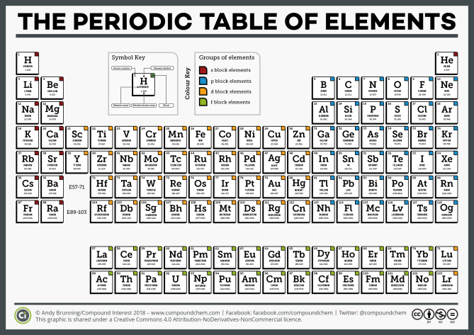 CI Simple Periodic Table of the Elements 2018