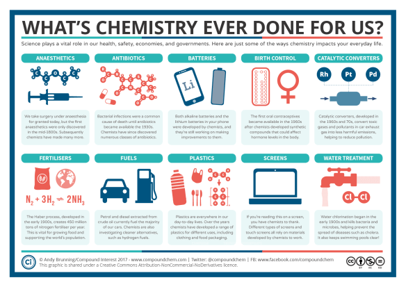 March for Science 2017 – What's Chemistry Ever Done For Us-