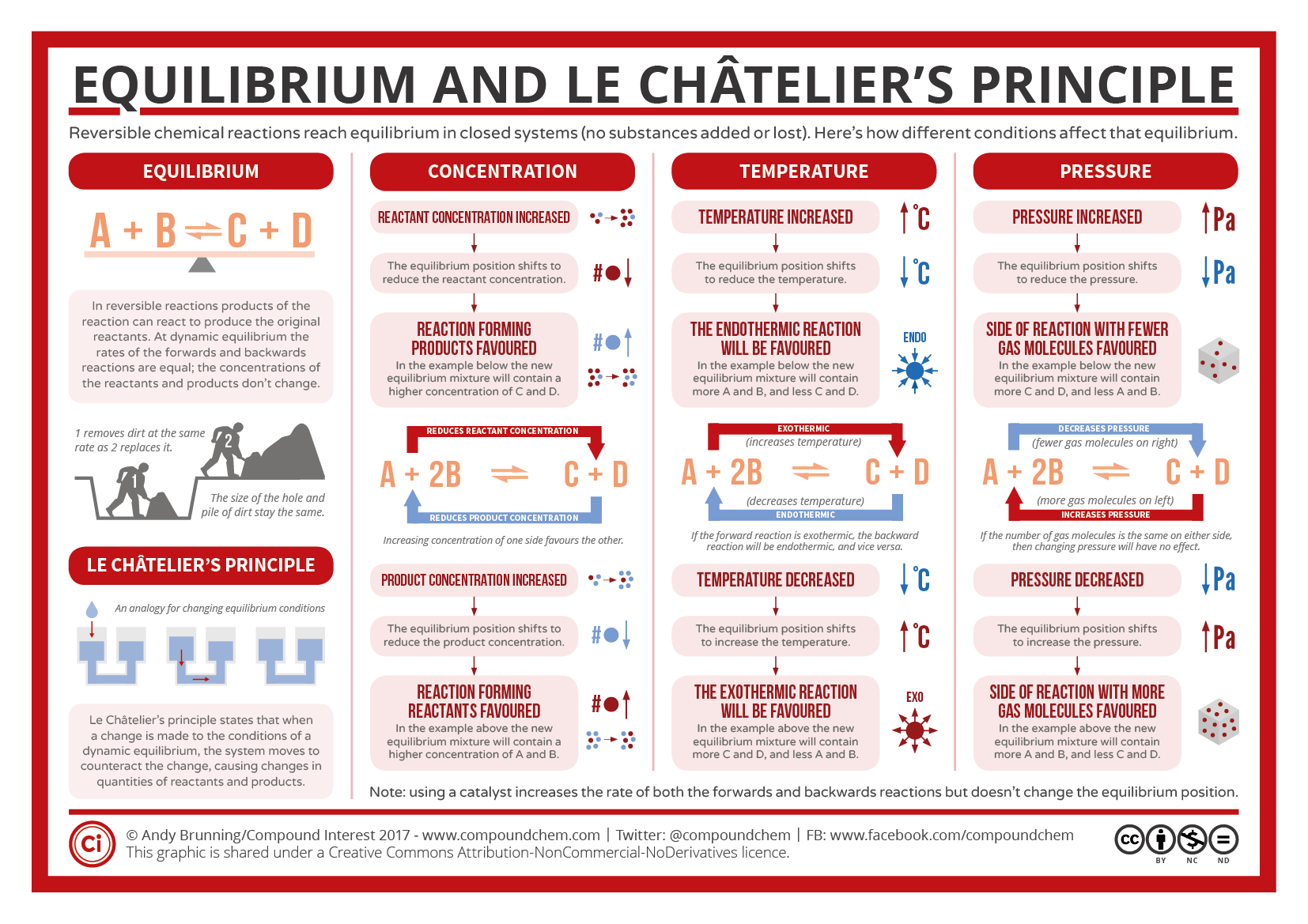 Reversible Reactions Equilibrium And Le Chatelier S