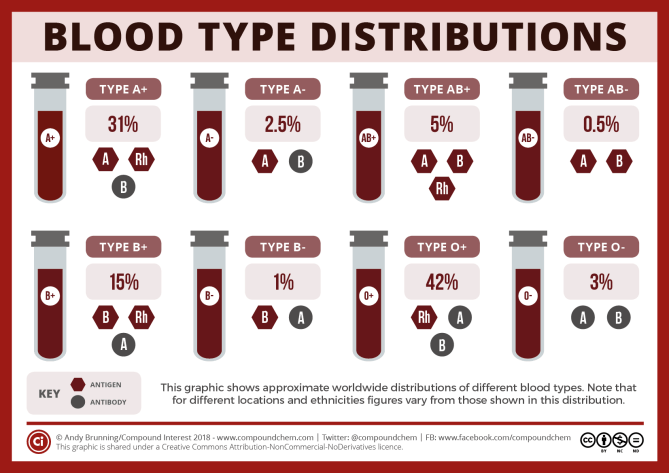 Blood type distributions