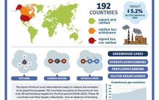 02-16 – The Kyoto Protocol