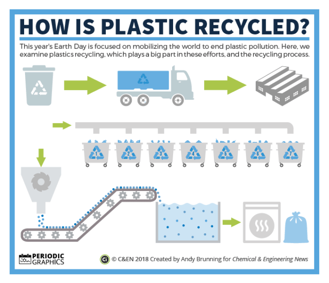 Earth Day 2018: How are plastics recycled? | Compound Interest