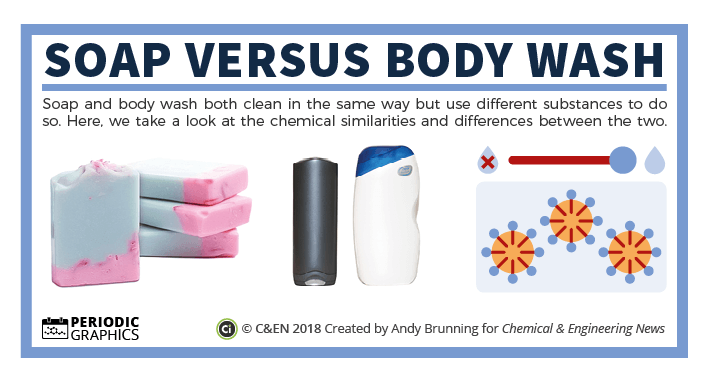 C&EN - Soap vs body wash