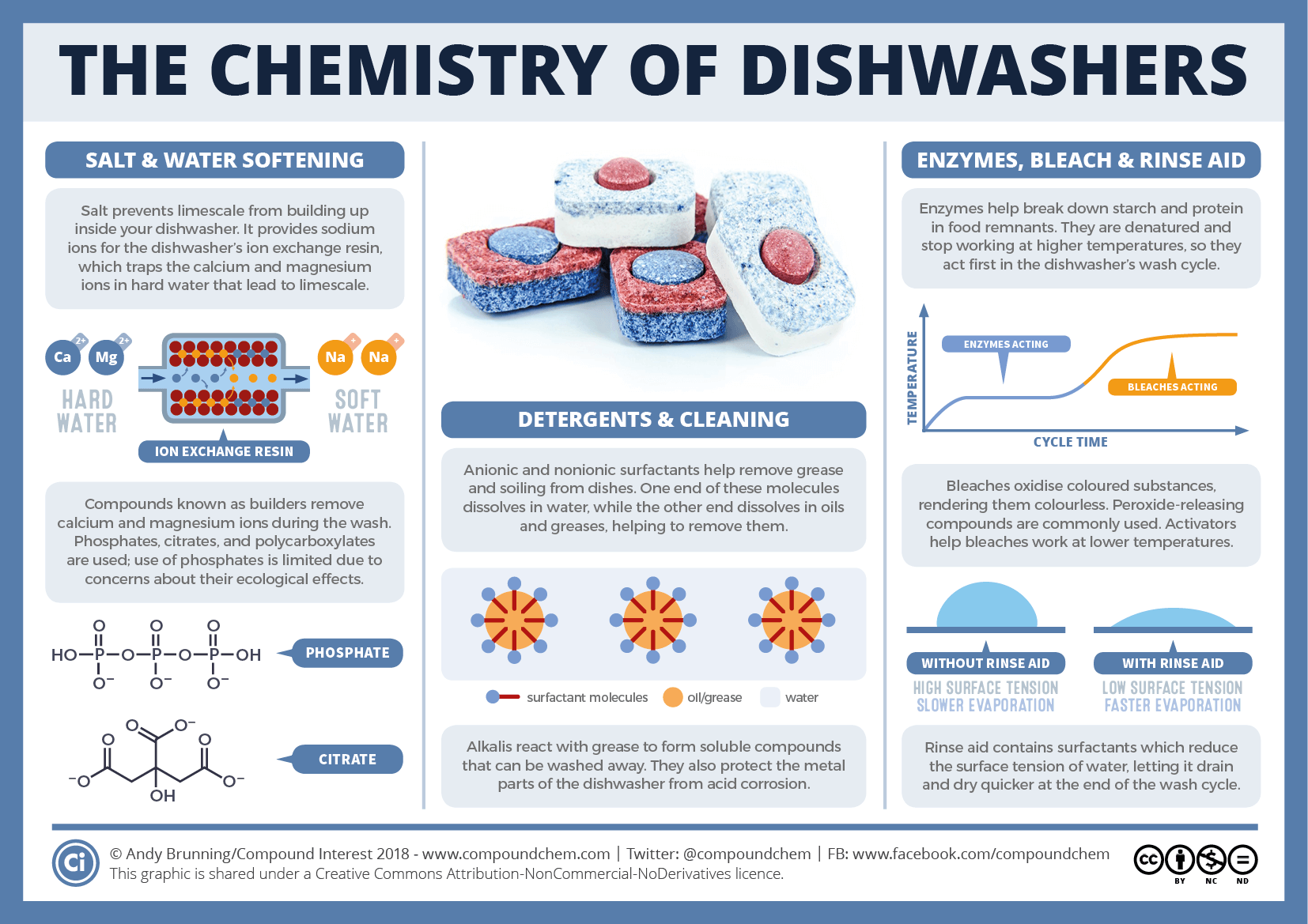 The chemistry behind how dishwashers clean | Compound Interest