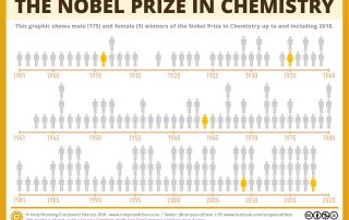 Male and Female Nobel Prize in Chemistry Winners