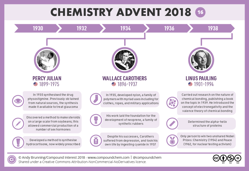 16 December – 1920-1930: Julian, Carothers & Pauling   Compound Interest