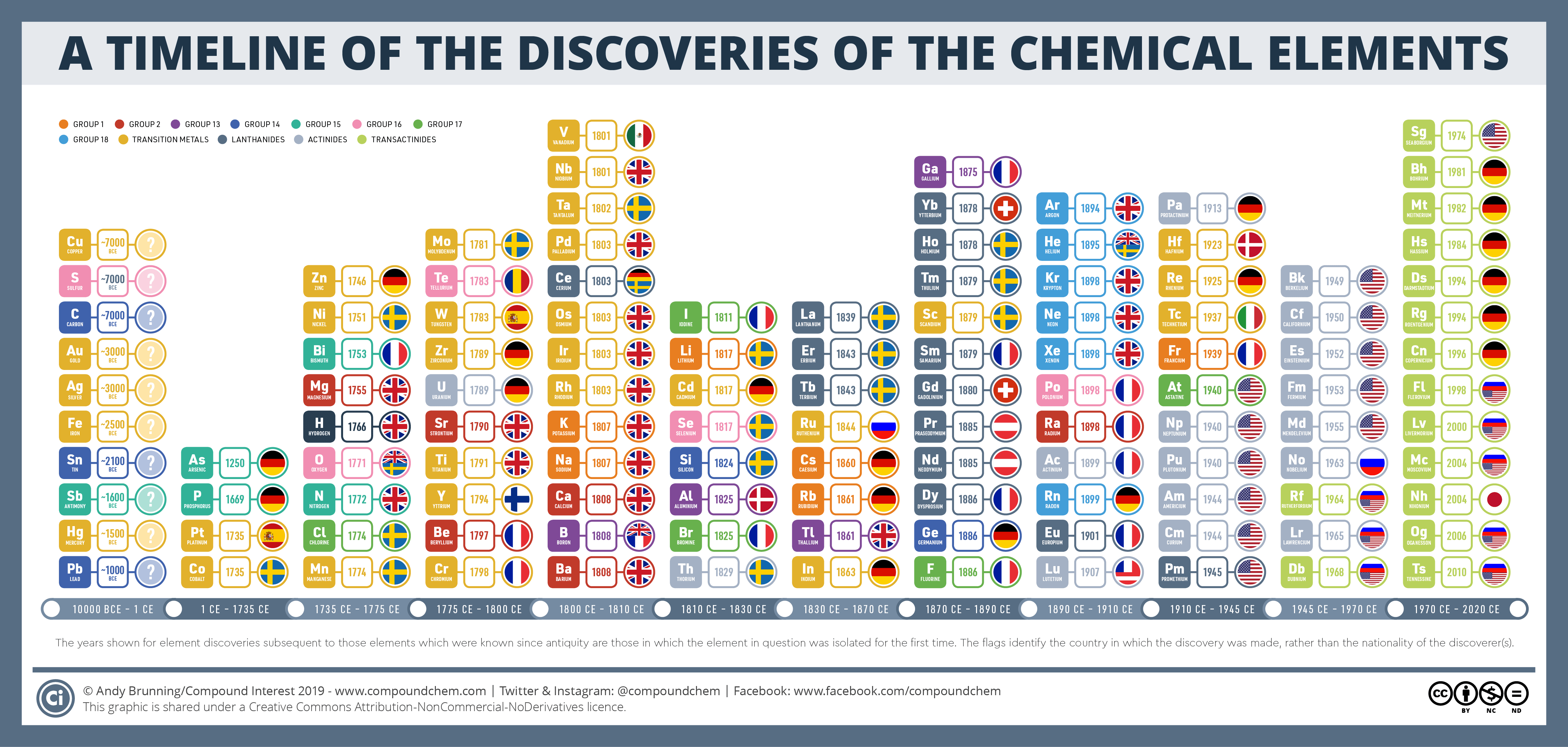 A Timeline Of The Discoveries Of The Chemical Elements Iypt2019