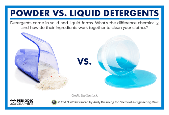 C&EN – Powder vs liquid detergent preview