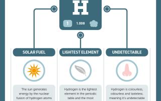 IYPT 001 Hydrogen