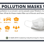 Do air pollution masks work? – in C&EN