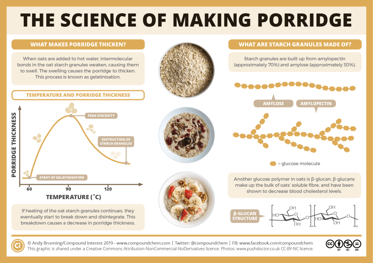 The science of making porridge