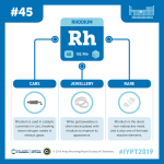 IYPT 2019 Elements 045: Rhodium: Catalytic converters and jewellery