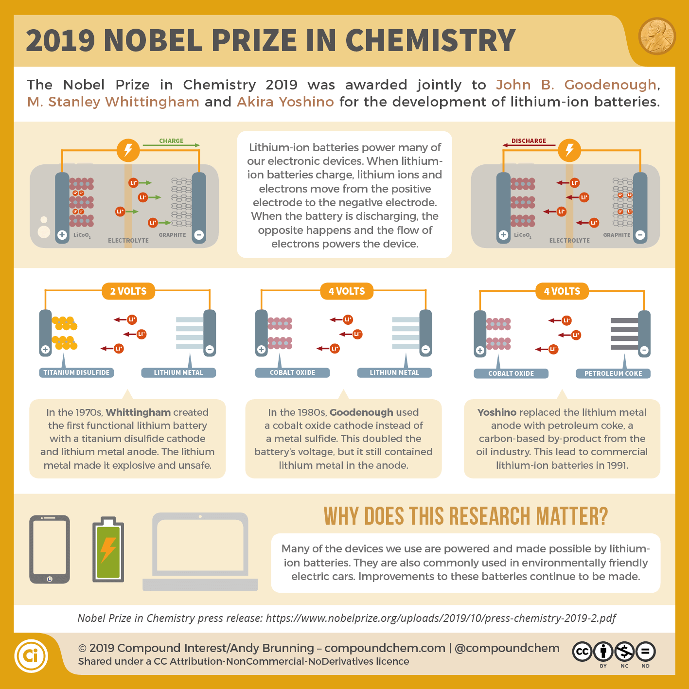 The 2019 Nobel Prize in Chemistry: The batteries that power