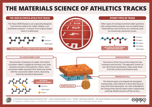 Infographic on the materials science of athletics tracks. The 2020 Olympics use a specially designed track surface made from rubber, which returns to its original shape when it's deformed. Vulcanisation (treatment of rubber with sulfur) increases rubber's rigidity by forming crosslinks between rubber polymer chains. Rubber granules embedded in the layers form bonds with the vulcanised rubber matrix, improving elasticity and shock absorption. The texture of the track surface improves slip resistance and traction, while the honeycomb layer of the bottom layers also aids shock absorption. Other types of running track bind rubber particles with a polyurethane polymer over an asphalt base, and these track surfaces are commonly used for school and community tracks.