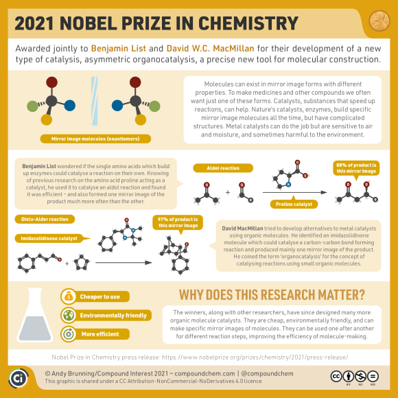 Infographic on the 2021 Nobel Prize in Chemistry. The prize was awarded to Benjamin List and David MacMillan for their development of asymmetric organocatalysis. It allows specific mirror images of compounds to be made without the use of enzyme or metal catalysts, making reactions cheaper, more environmentally-friendly, and more efficient. The graphic shows two example reactions of organic molecules used as catalysts.