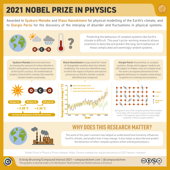 Infographic on the 2021 Nobel Prize in Physics. The winners demonstrated the effects of carbon dioxide in Earth's atmosphere on Earth's surface temperatures, provided mathematical climate models that informed those in use today, and allowed us to identify and compare the impact of human and natural processes on Earth's climate. They also showed that, in complex systems, things which appear random are still subject to complicated hidden rules.