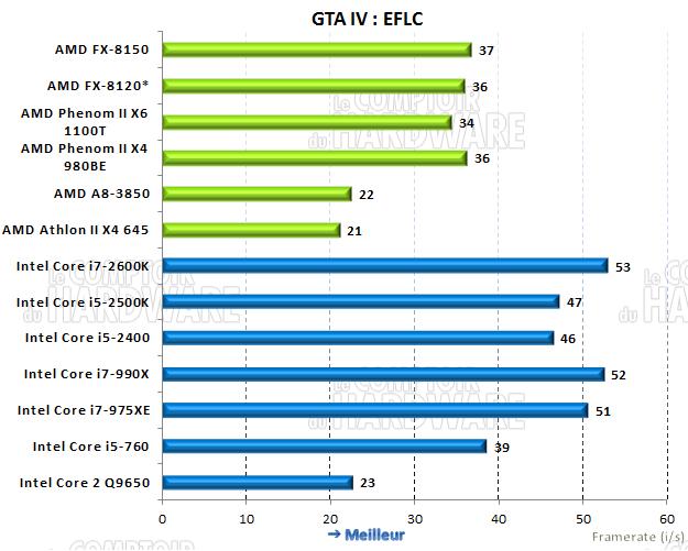 performances sous GTA IV EFLC