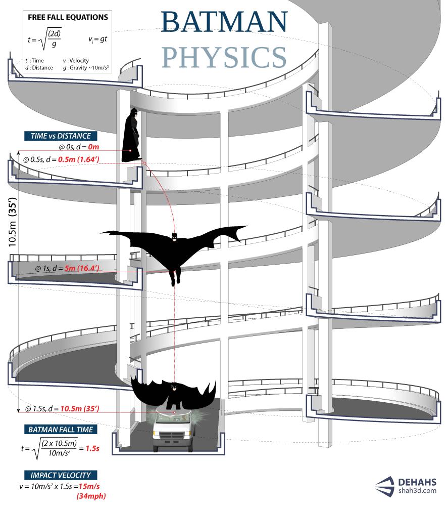 Batman, explicado con Física.