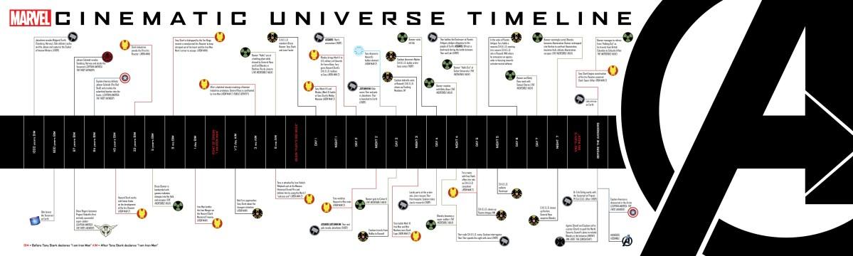 Cronología de las peliculas de Marvel Cómics