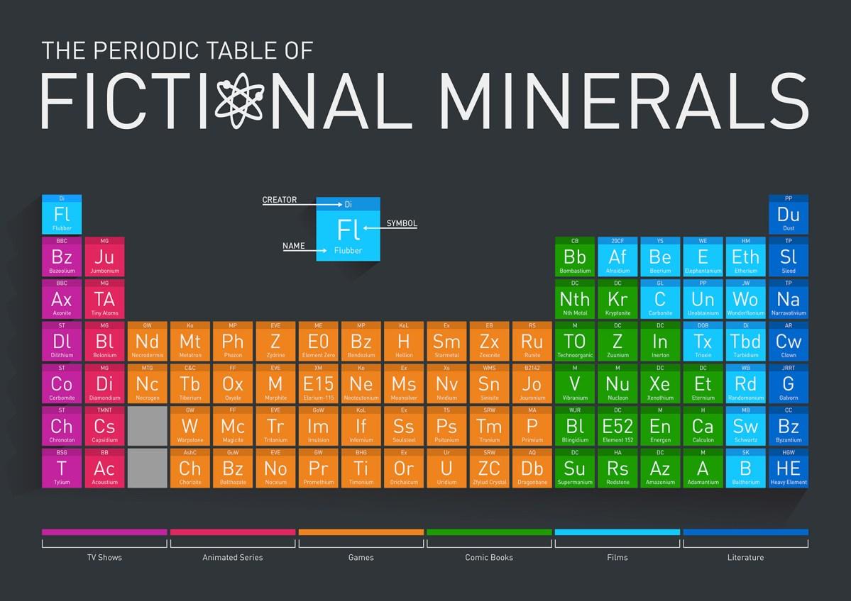 La tabla periódica de los Minerales Ficticios