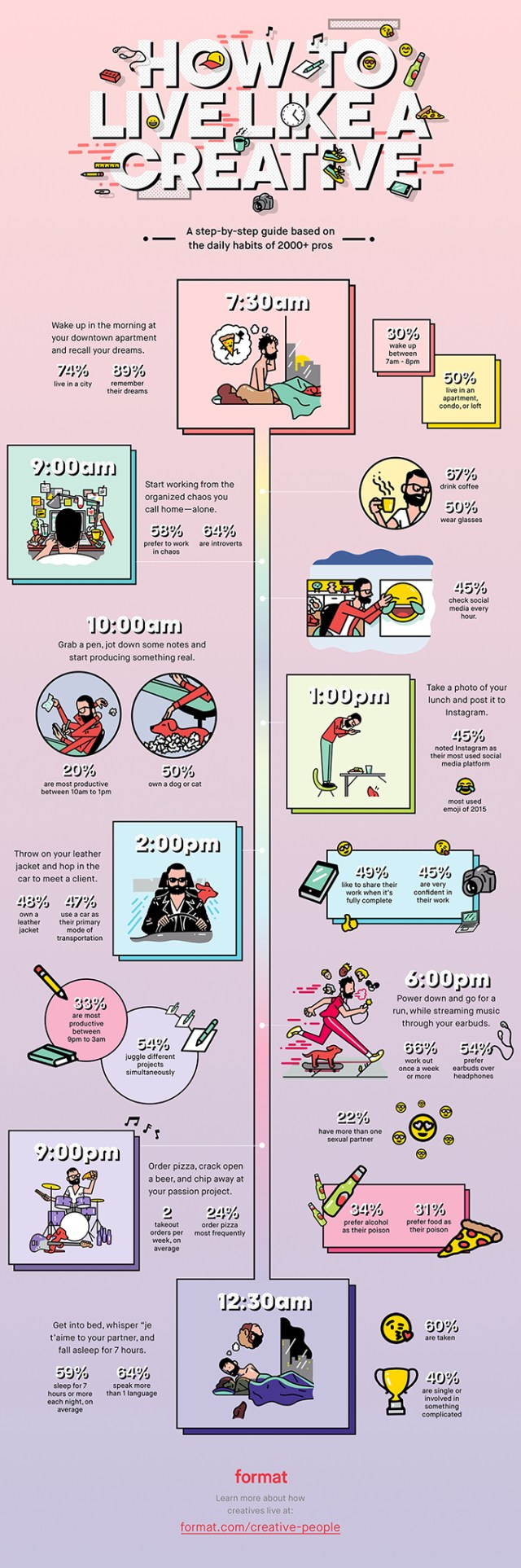 How Creatives Spend Their Day Infographic