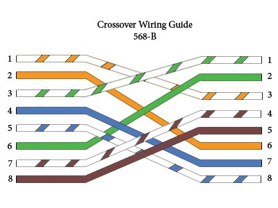 Rj45 Color Code Straight And Cross | Unixpaint on