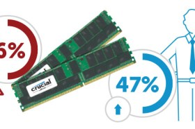 虛擬化讓IT資源最佳化,虛擬化又需要多少RAM呢?