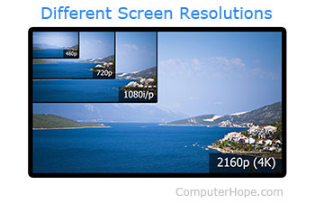 Image result for display resolution
