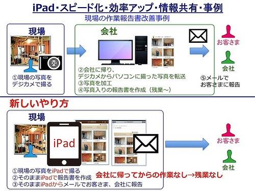 iPadで一気通貫
