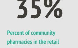 Datascan ComputerTalk Independent Community Pharmacy Percentage of the Market