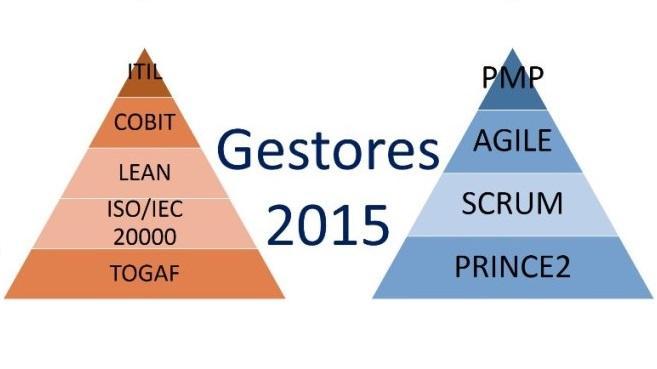 ITIL y PMP lideran la gestión en 2015