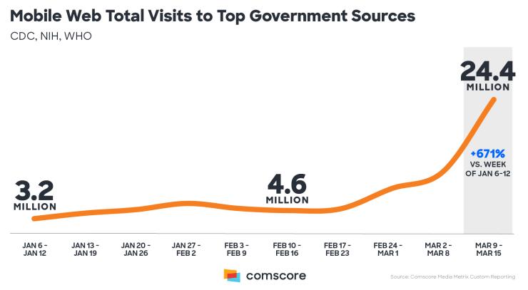 Coronavirus - Digital Audience Government sources mobile