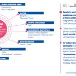 Dall'Immaginazione Civica al piano del Comune per sfidare le povertà educative: 6,6 milioni di euro di bandi PON METRO per adolescenti, giovani, sport e associazioni nei quartieri