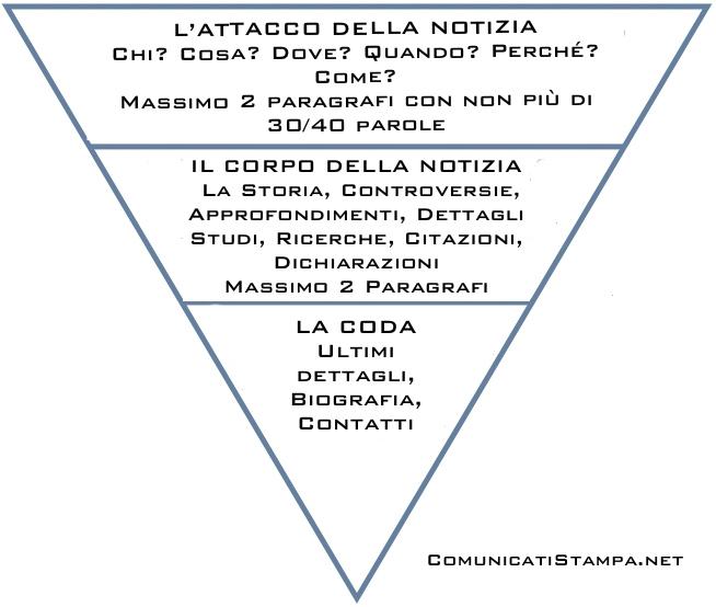 Tecnica della Piramide Rovesciata / Invertita