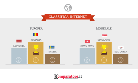 Velocità internet: male l'Italia, primeggiano Singapore e Sud Corea