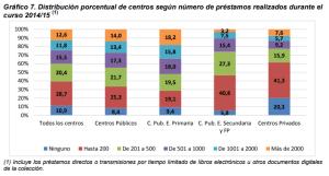Gráfico 7. Distribución porcentual de centros según número de préstamos realizados durante el curso 2014/15 (1)