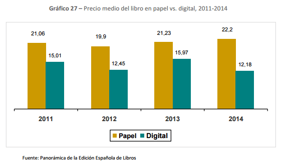 Precio medio del libro en papel vs. digital, 2011-2014