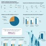 La Sociedad de la Información en España y su relación con la eAdministración
