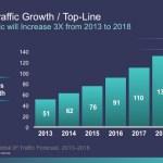 Se prevé que para el 2018 el tráfico de Internet llegue a 1,6 Zettabytes